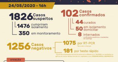 Neste domingo, Ipatinga registra 12 novos casos positivos de Coronavírus